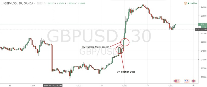 GBP Price Action 17 Jan 2017