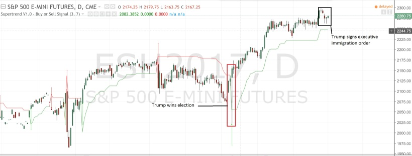 eMini S&P Price Action January 2017