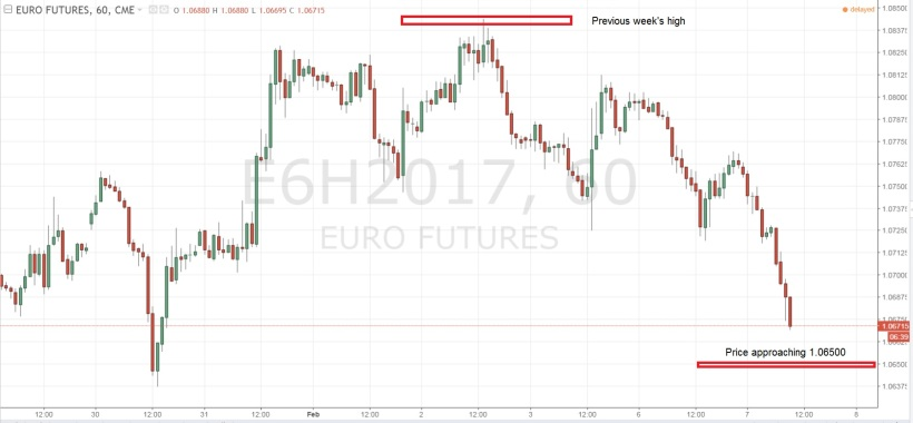 Euro Price Action 7 Feb 2017