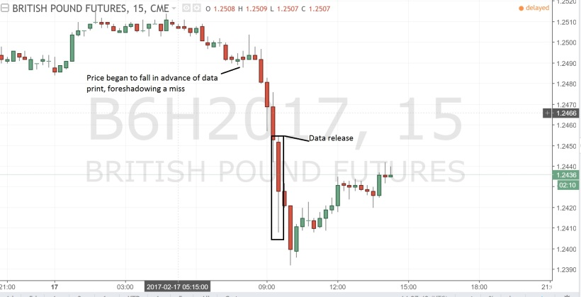Sterling Price Action 17 February 2017